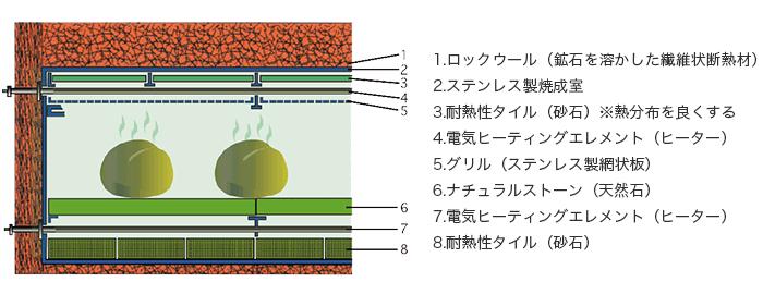 デッキオーブン_構造図