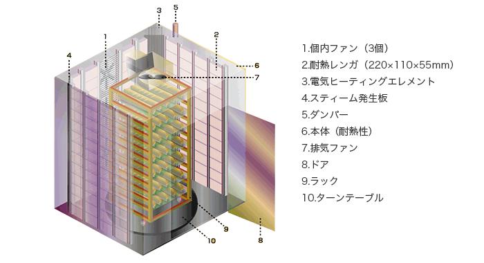 ラックオーブン_構造図