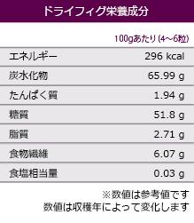 ドライドフィグ 栄養成分